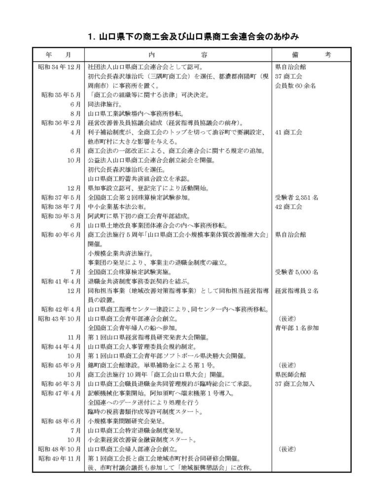 山口県商工会連合会のあゆみ№1