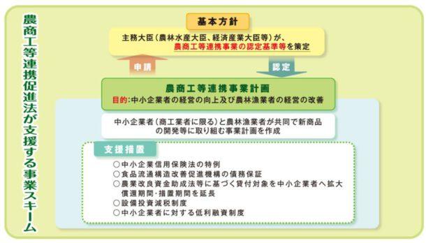 農商工等連携促進法が支援する事業スキーム