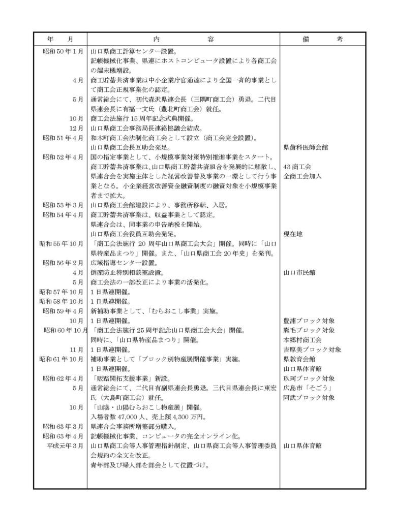 山口県商工会連合会のあゆみ№2