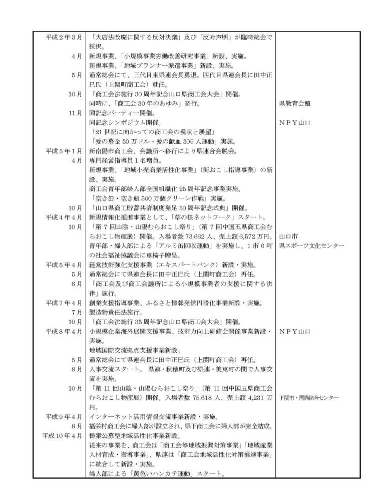 山口県商工会連合会のあゆみ№3