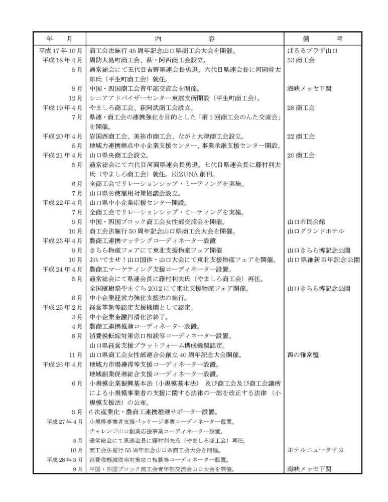 山口県商工会連合会のあゆみ№5